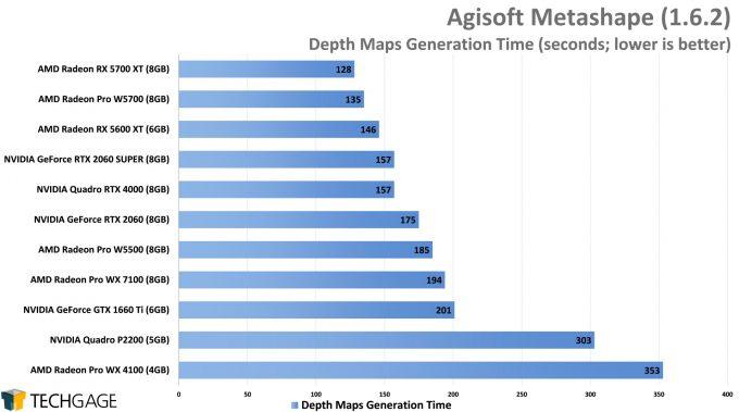 Agisoft Metashape - Depths Maps Generation Time (AMD Radeon Pro W5500)