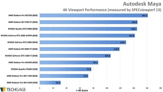 Autodesk Maya 1080p Viewport Performance (AMD Radeon Pro W5500)