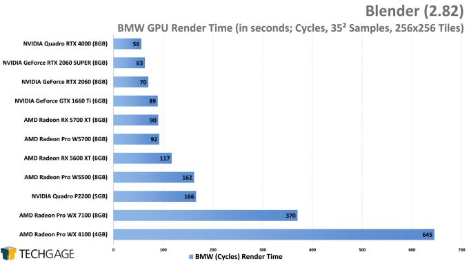 Blender Performance - BMW Cycles Render (AMD Radeon Pro W5500)