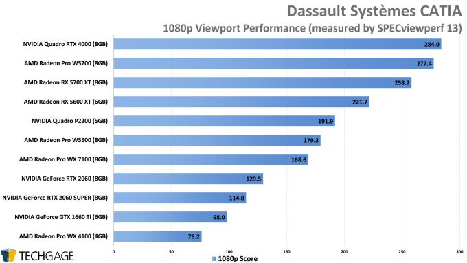 Dassault Systemes CATIA 1080p Viewport Performance (AMD Radeon Pro W5500)