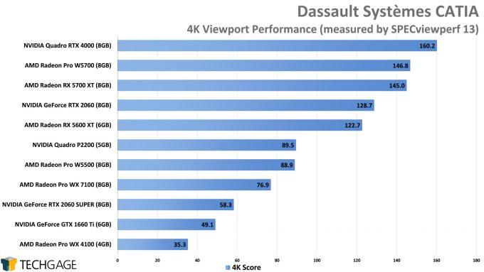 Dassault Systemes CATIA 4K Viewport Performance (AMD Radeon Pro W5500)