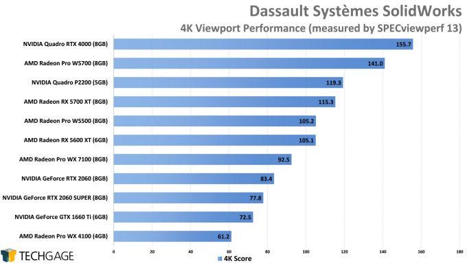 Dassault Systemes SolidWorks 4K Viewport Performance (AMD Radeon Pro W5500)