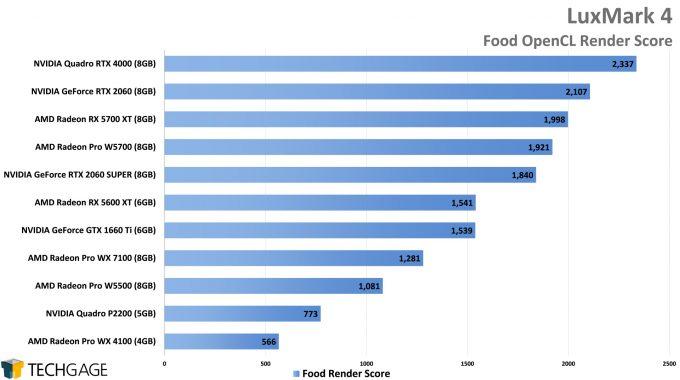 LuxMark Performance - Food OpenCL Score (AMD Radeon Pro W5500)