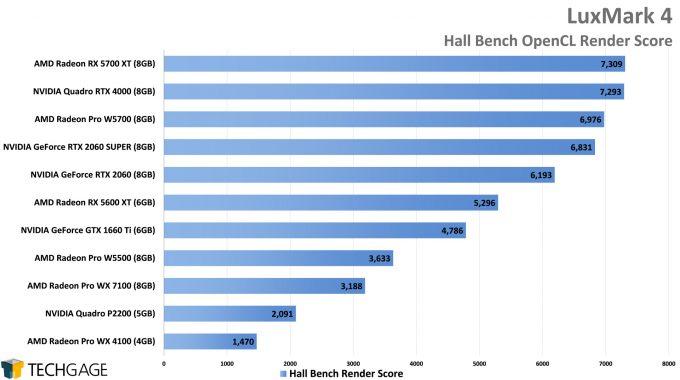 LuxMark Performance - Hall Bench OpenCL Score (AMD Radeon Pro W5500)