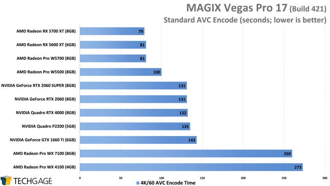 MAGIX Vegas Pro 17 - AVC (H264) GPU Encode Performance (AMD Radeon Pro W5500)