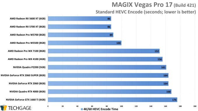 MAGIX Vegas Pro 17 - HEVC (H265) GPU Encode Performance (AMD Radeon Pro W5500)
