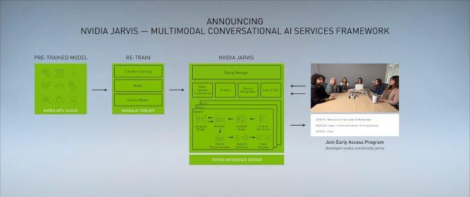 NVIDIA Jarvis Multimodel Services Framework