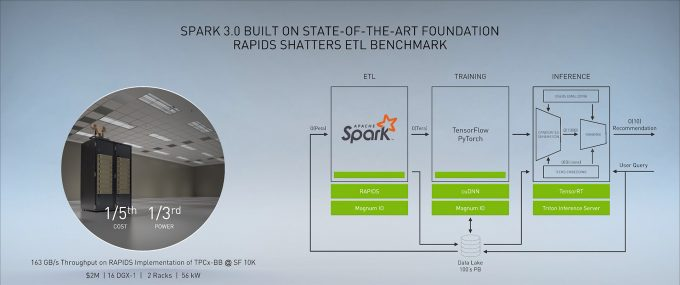 NVIDIA RAPIDS Apache Spark 3.0 Implementation