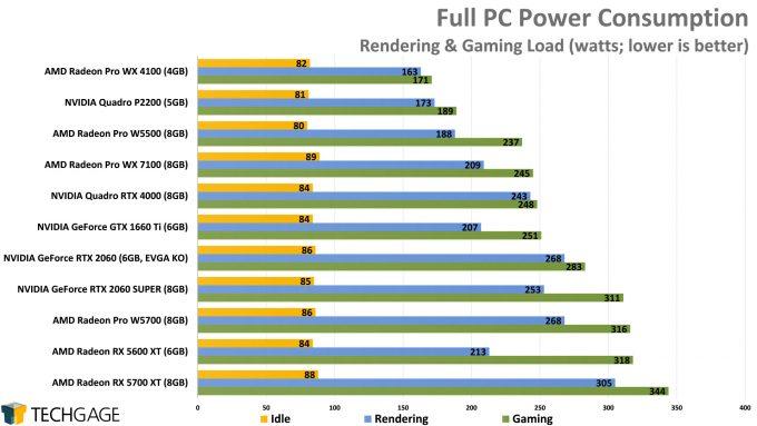 Power Consumption (AMD Radeon Pro W5500)