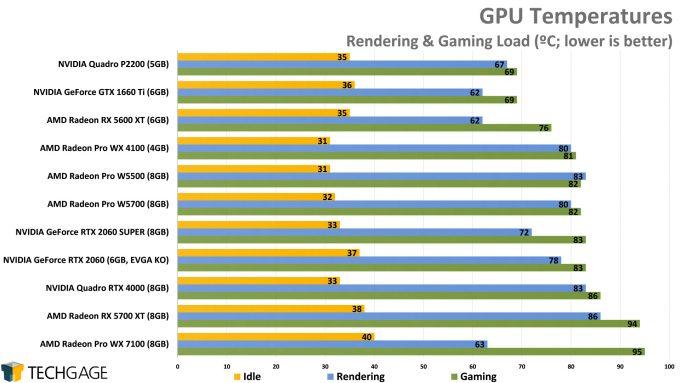 Temperatures (AMD Radeon Pro W5500)