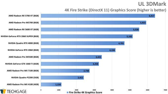 UL 3DMark 4K Fire Strike Graphics Score (AMD Radeon Pro W5500)