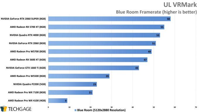 UL VRMark Blue Room Performance (AMD Radeon Pro W5500)
