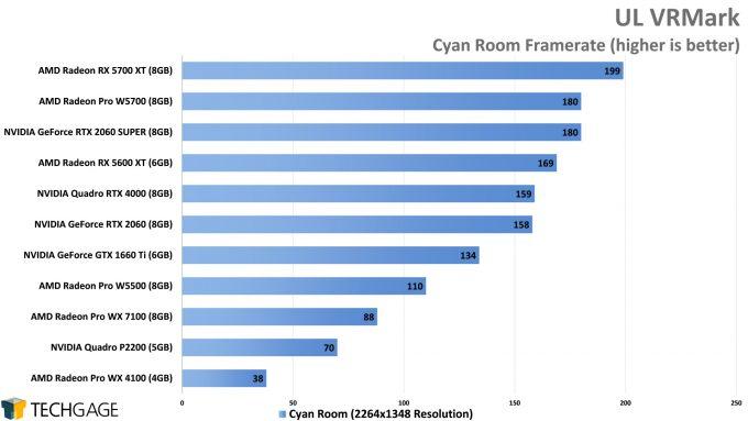 UL VRMark Cyan Room Performance (AMD Radeon Pro W5500)
