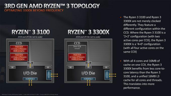 AMD Ryzen 3 Processor Topologies