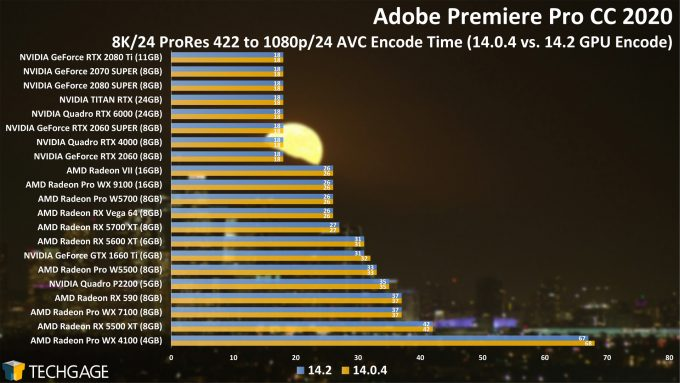 Adobe Premiere Pro 14.2 Performance - 8K24 ProRes 422 to AVC Encode