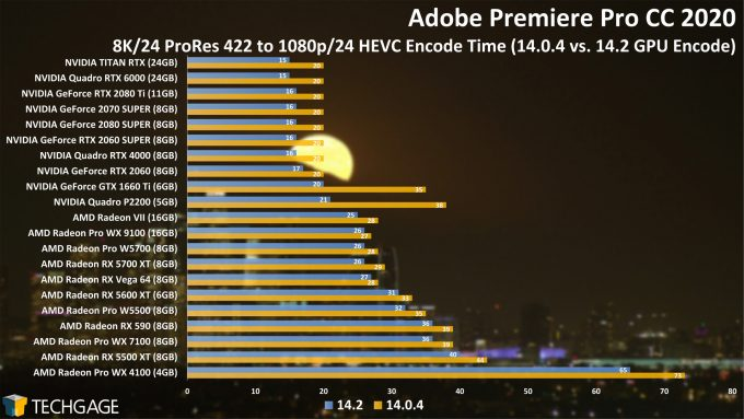 Adobe Premiere Pro 14.2 Performance - 8K24 ProRes 422 to HEVC Encode