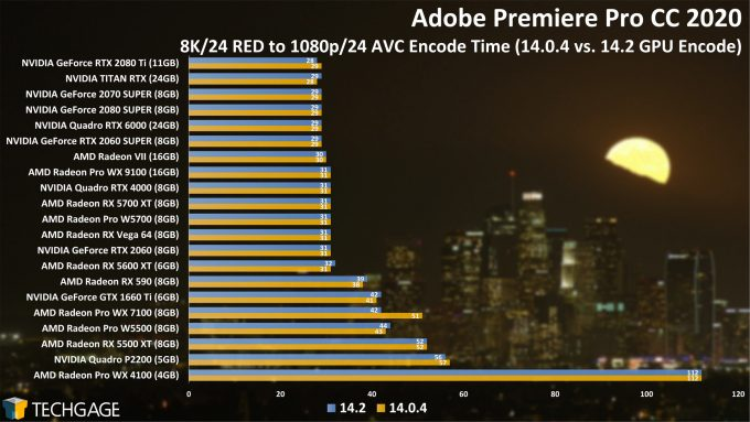 Adobe Premiere Pro 14.2 Performance - 8K24 RED to AVC Encode