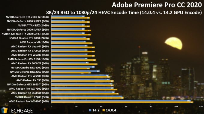 Adobe Premiere Pro 14.2 Performance - 8K24 RED to HEVC Encode