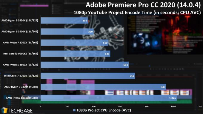Adobe Premiere Pro 2020 - 1080p YouTube CPU Encode (AVC) Performance (AMD Ryzen 3 3300X and 3100)