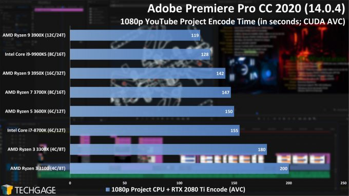 Adobe Premiere Pro 2020 - 1080p YouTube CPU Encode (CUDA, AVC) Performance (AMD Ryzen 3 3300X and 3100)