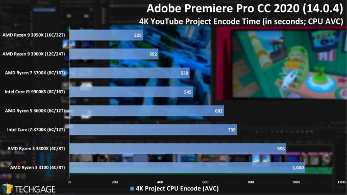Adobe Premiere Pro 2020 - 4K YouTube CPU Encode (AVC) Performance (AMD Ryzen 3 3300X and 3100)