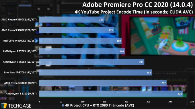 Adobe Premiere Pro 2020 - 4K YouTube CPU Encode (CUDA, AVC) Performance (AMD Ryzen 3 3300X and 3100)