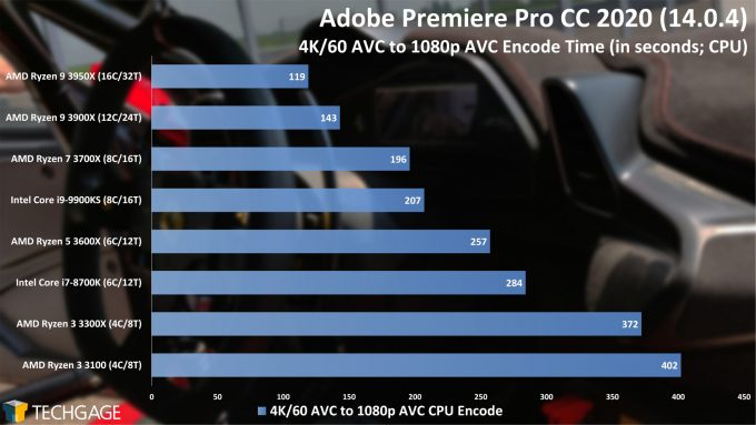 Adobe Premiere Pro 2020 - 4K60 AVC to 1080p AVC Encode Performance (AMD Ryzen 3 3300X and 3100)