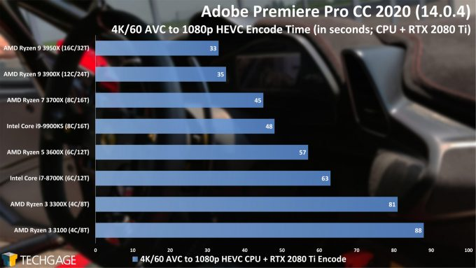 Adobe Premiere Pro 2020 - 4K60 AVC to 1080p HEVC (CUDA) Encode Performance (AMD Ryzen 3 3300X and 3100)