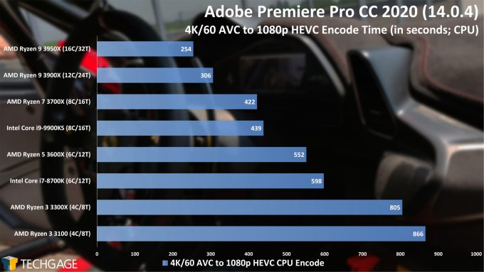 Adobe Premiere Pro 2020 - 4K60 AVC to 1080p HEVC Encode Performance (AMD Ryzen 3 3300X and 3100)