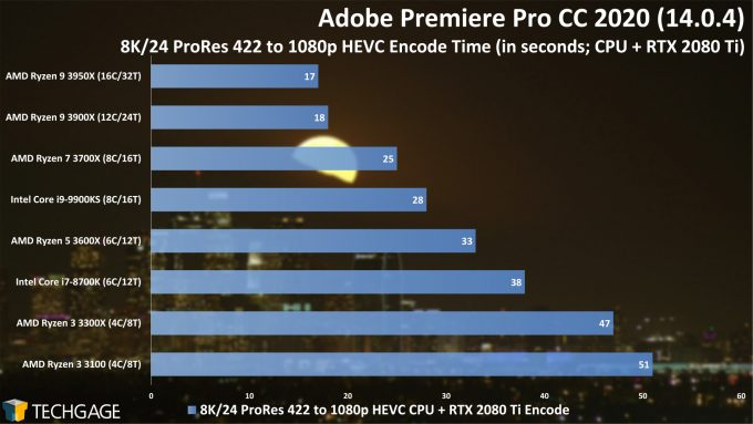 Adobe Premiere Pro 2020 - 8K24 ProRes 422 to 1080p HEVC (CUDA) Encode Performance (AMD Ryzen 3 3300X and 3100)