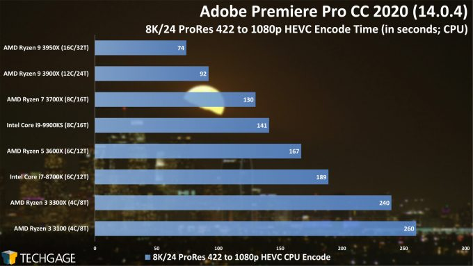 Adobe Premiere Pro 2020 - 8K24 ProRes 422 to 1080p HEVC Encode Performance (AMD Ryzen 3 3300X and 3100)