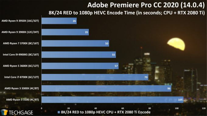 Adobe Premiere Pro 2020 - 8K24 RED to 1080p HEVC (CUDA) Encode Performance (AMD Ryzen 3 3300X and 3100)