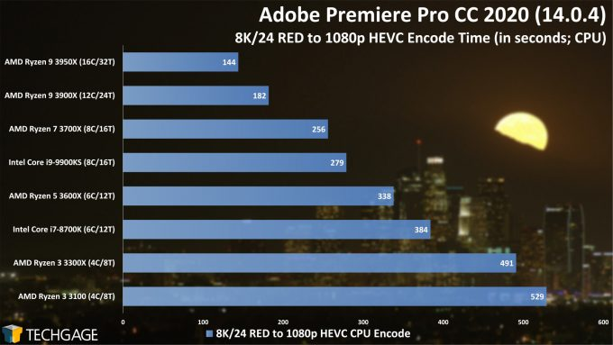 Adobe Premiere Pro 2020 - 8K24 RED to 1080p HEVC Encode Performance (AMD Ryzen 3 3300X and 3100)