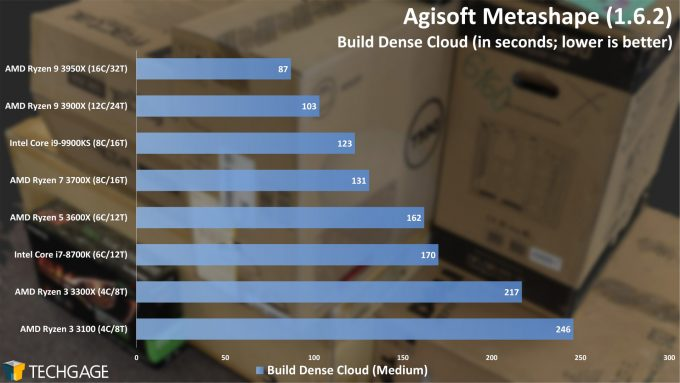 Agisoft Metashape Photogrammetry Performance - Build Dense Cloud (AMD Ryzen 3 3300X and 3100)