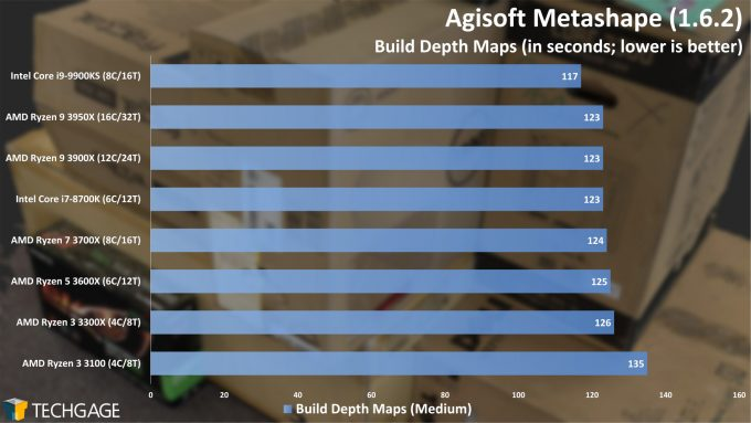 Agisoft Metashape Photogrammetry Performance - Build Depth Maps (AMD Ryzen 3 3300X and 3100)