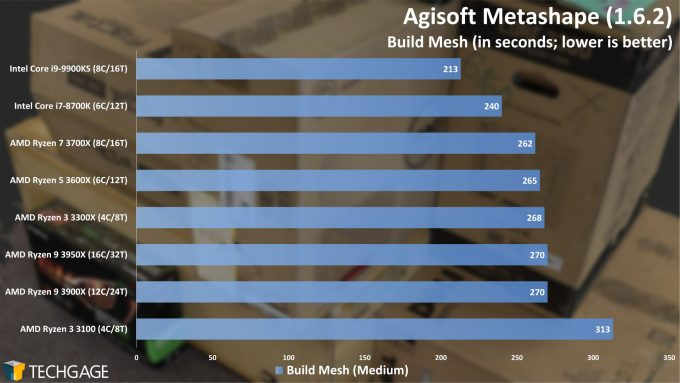 Agisoft Metashape Photogrammetry Performance - Build Mesh (AMD Ryzen 3 3300X and 3100)