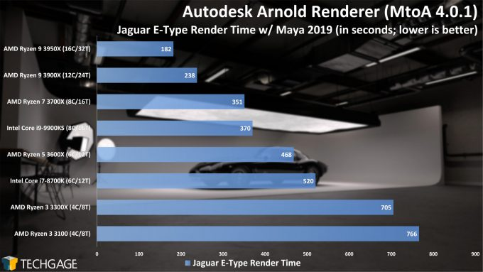 Autodesk Arnold CPU Render Performance - Jaguar E-Type Scene (AMD Ryzen 3 3300X and 3100)