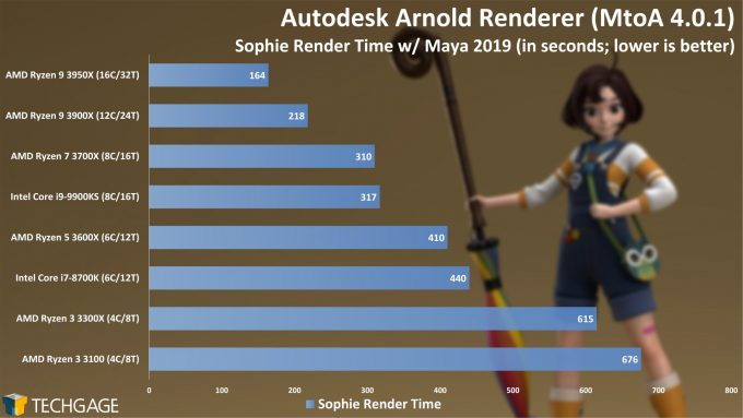 Autodesk Arnold CPU Render Performance - Sophie Scene (AMD Ryzen 3 3300X and 3100)