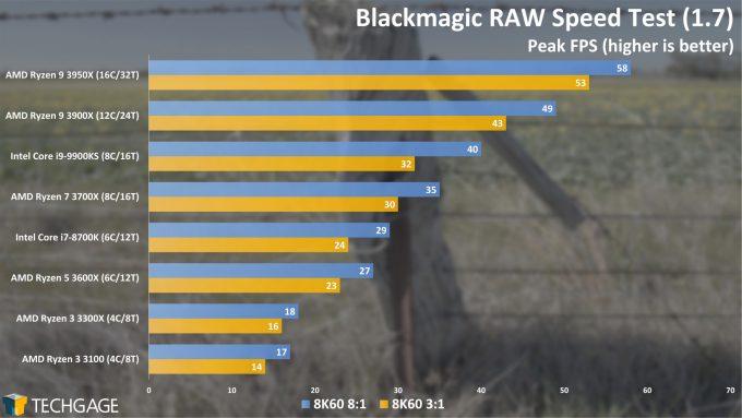 Blackmagic RAW Speed Test (AMD Ryzen 3 3300X and 3100)