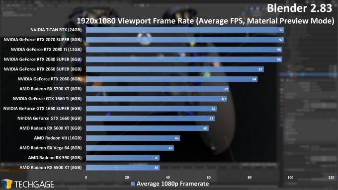 Blender 2.83 1080p Viewport Performance (June 2020)