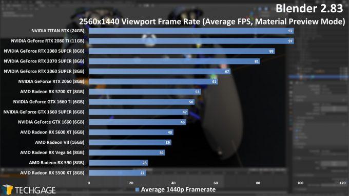 Blender 2.83 1440p Viewport Performance (June 2020)