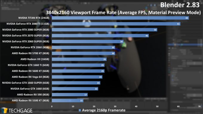 Blender 2.83 2160p Viewport Performance (June 2020)
