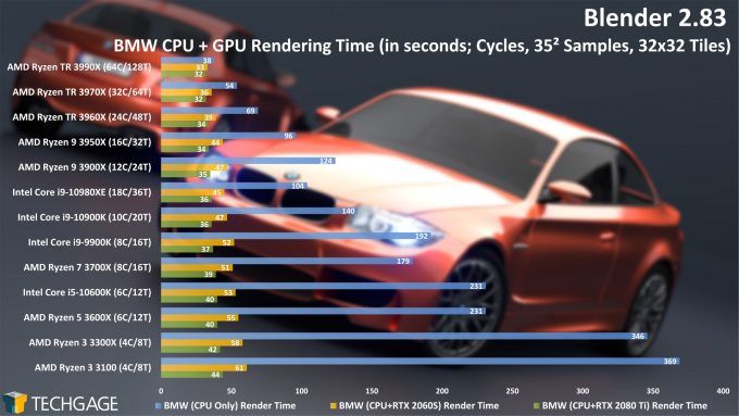 Blender 2.83 CPU GPU Rendering Performance - BMW (Cycles) Project (June 2020)