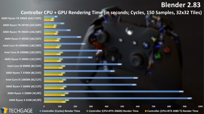 Blender 2.83 CPU GPU Rendering Performance - Controller (Cycles) Project (June 2020)