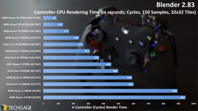 Blender 2.83 CPU Rendering Performance - Controller (Cycles) Project (June 2020)
