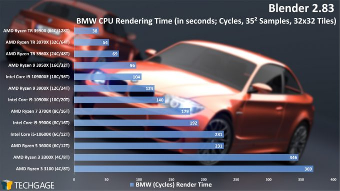 Blender 2.83 Cycles CPU Render Performance - BMW (AMD Ryzen 3 3300X and 3100)