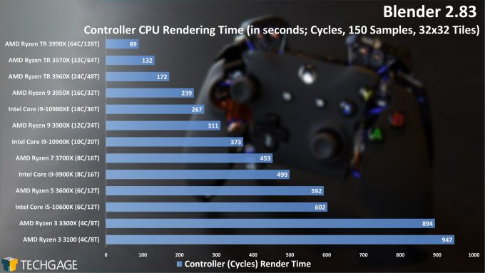 Blender 2.83 Cycles CPU Render Performance - Controller (AMD Ryzen 3 3300X and 3100)