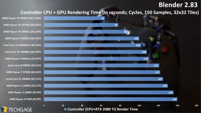Blender 2.83 Cycles CPU+GPU Render Performance - Controller (AMD Ryzen 3 3300X and 3100)