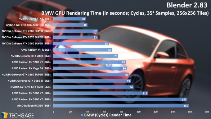 Blender 2.83 GPU Rendering Performance - BMW (Cycles) Project (June 2020)