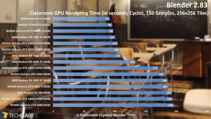 Blender 2.83 GPU Rendering Performance - Classroom (Cycles) Project (June 2020)